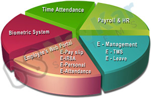 Payroll Software Suppliers from India